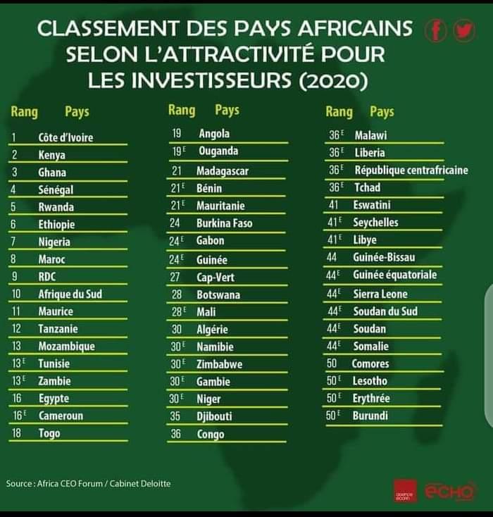 Le Togo classé parmi les pays africains les plus attractifs pour les investisseurs