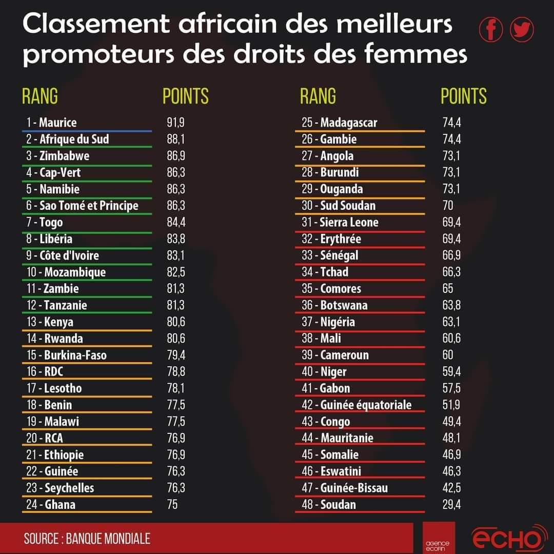Le Togo dans le top 10 des pays africains promoteurs des droits de la femme